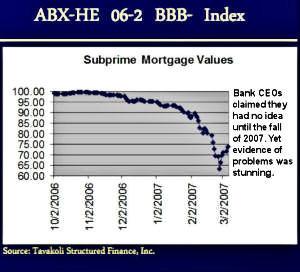 Financial Crisis Evidence