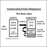 Collateralized Debt Obligation Basic Structure